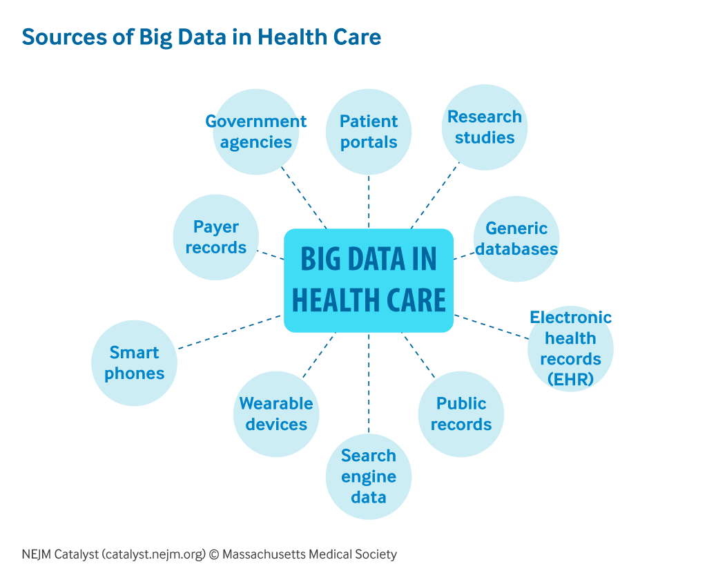 Healthcare Big Data And The Promise Of Value Based Care