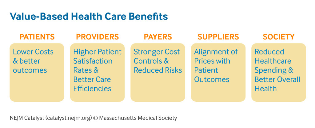 What Is Value Based Healthcare