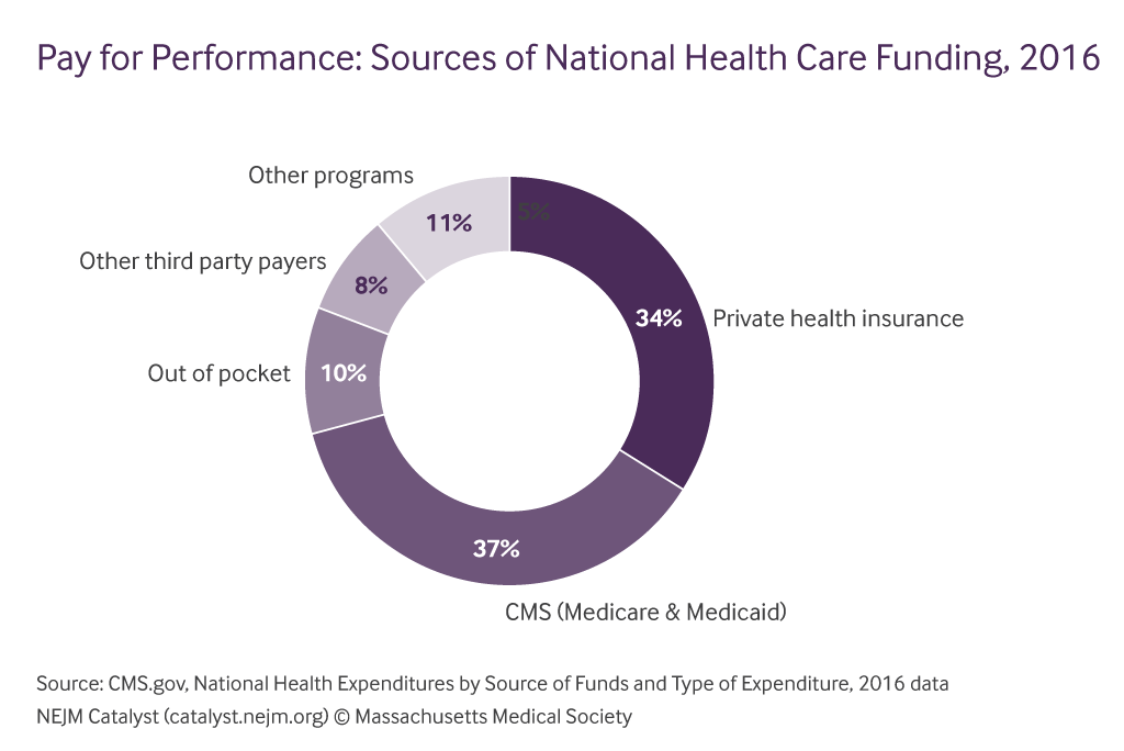 What Is Pay For Performance In Healthcare