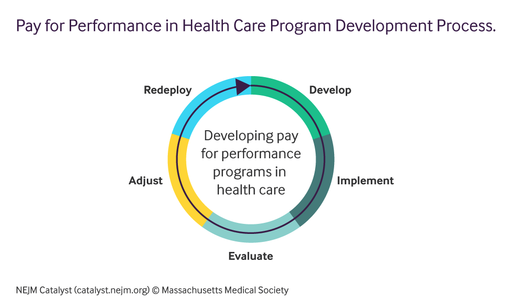 What Is Pay for Performance in Healthcare?